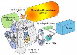Cơ sở lý thuyết về khí nén